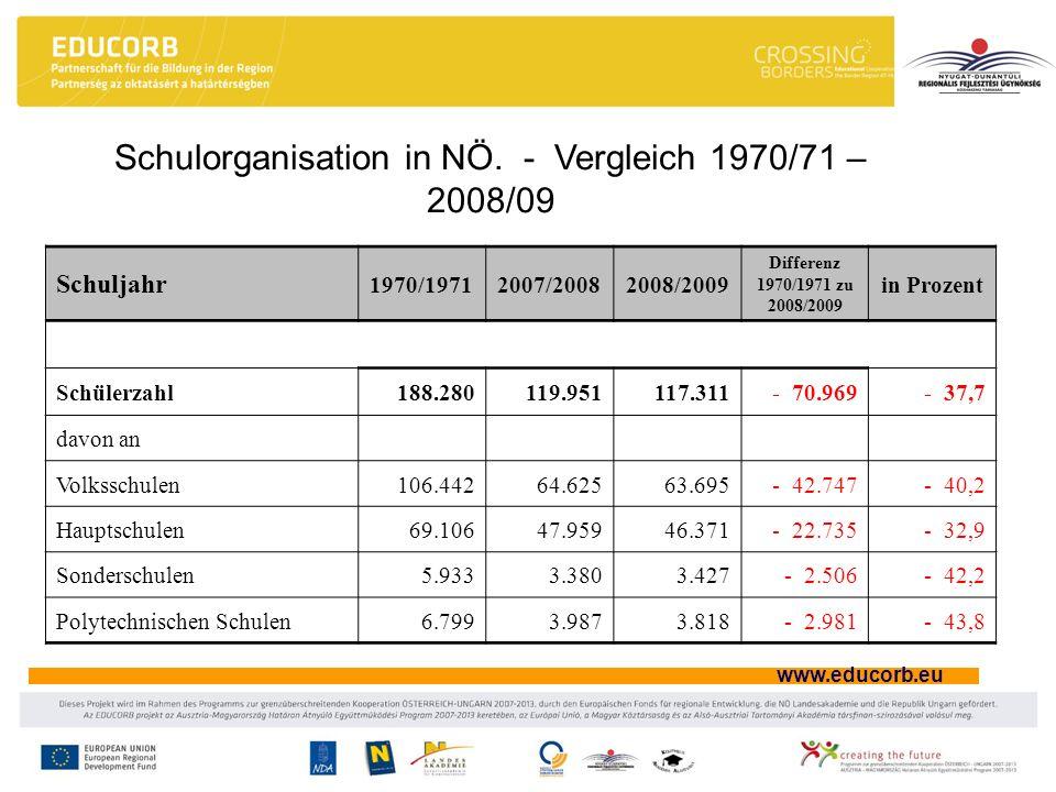 www.educorb.eu Schulorganisation in NÖ. - Vergleich 1970/71 – 2008/09 Schuljahr 1970/19712007/20082008/2009 Differenz 1970/1971 zu 2008/2009 in Prozen