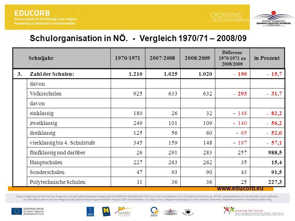 www.educorb.eu Schulorganisation in NÖ. - Vergleich 1970/71 – 2008/09 Schuljahr1970/19712007/20082008/2009 Differenz 1970/1971 zu 2008/2009 in Prozent