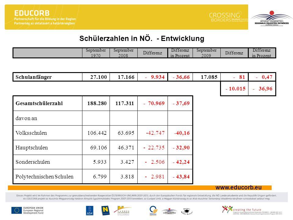 www.educorb.eu Schülerzahlen in NÖ. - Entwicklung