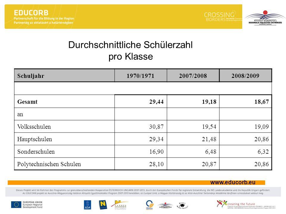 www.educorb.eu Durchschnittliche Schülerzahl pro Klasse Schuljahr1970/19712007/20082008/2009 Gesamt29,4419,1818,67 an Volksschulen30,8719,5419,09 Haup