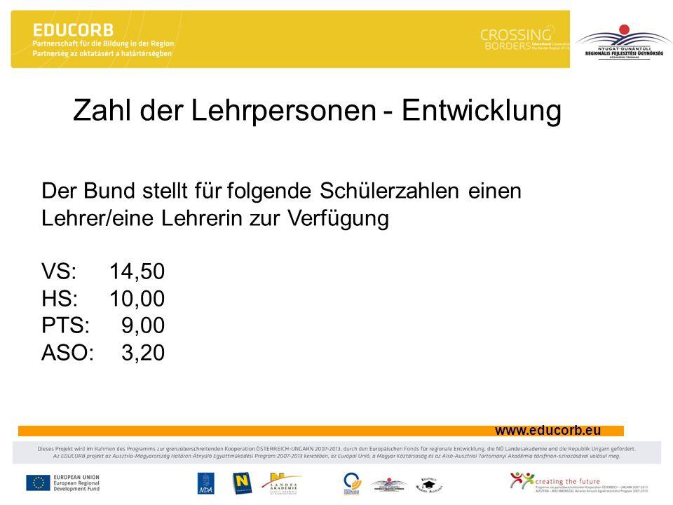 www.educorb.eu Zahl der Lehrpersonen - Entwicklung Der Bund stellt für folgende Schülerzahlen einen Lehrer/eine Lehrerin zur Verfügung VS:14,50 HS:10,