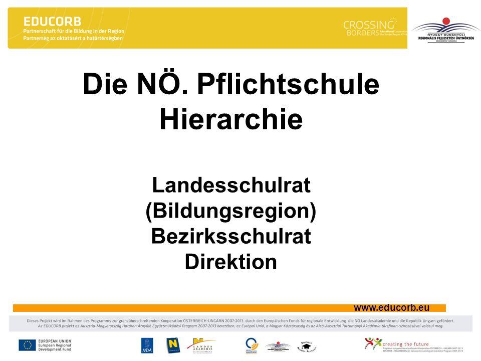 www.educorb.eu Die NÖ. Pflichtschule Hierarchie Landesschulrat (Bildungsregion) Bezirksschulrat Direktion