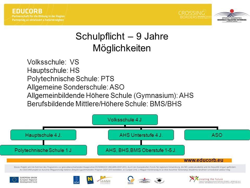 www.educorb.eu Volksschule: VS Hauptschule: HS Polytechnische Schule: PTS Allgemeine Sonderschule: ASO Allgemeinbildende Höhere Schule (Gymnasium): AH