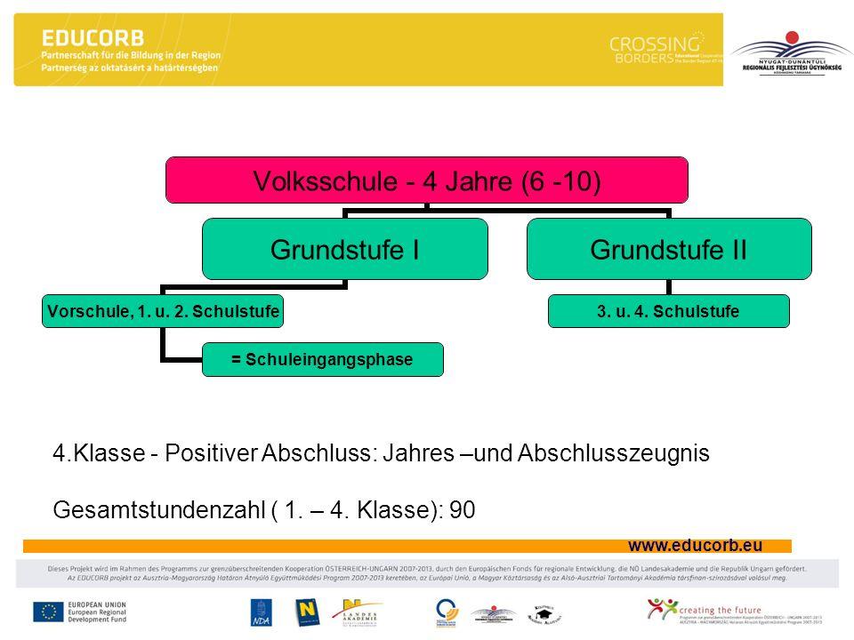 www.educorb.eu Volksschule - 4 Jahre (6 -10) Grundstufe I Vorschule, 1. u. 2. Schulstufe = Schuleingangsphase Grundstufe II 3. u. 4. Schulstufe 4.Klas