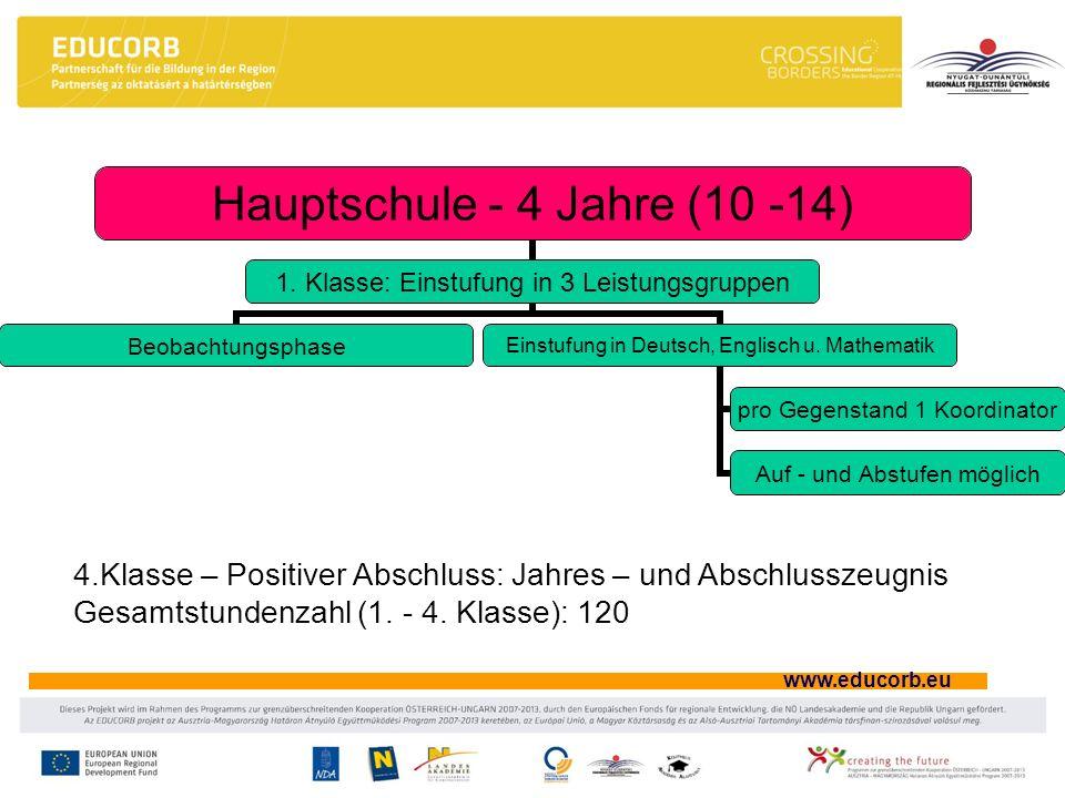 www.educorb.eu Hauptschule - 4 Jahre (10 -14) 1. Klasse: Einstufung in 3 Leistungsgruppen Beobachtungsphase Einstufung in Deutsch, Englisch u. Mathema