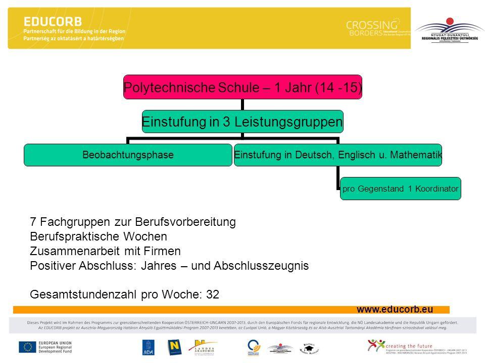 www.educorb.eu Polytechnische Schule – 1 Jahr (14 -15) Einstufung in 3 Leistungsgruppen Beobachtungsphase Einstufung in Deutsch, Englisch u. Mathemati