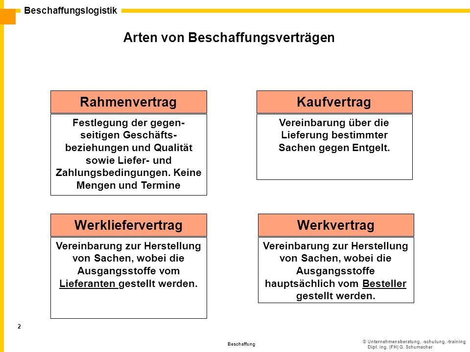 ©Unternehmensberatung, -schulung, -training Dipl. Ing. (FH) G. Schumacher Beschaffungslogistik Beschaffung 2 Arten von Beschaffungsverträgen Rahmenver