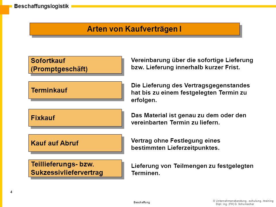 ©Unternehmensberatung, -schulung, -training Dipl. Ing. (FH) G. Schumacher Beschaffungslogistik Beschaffung 4 Arten von Kaufverträgen I Sofortkauf (Pro