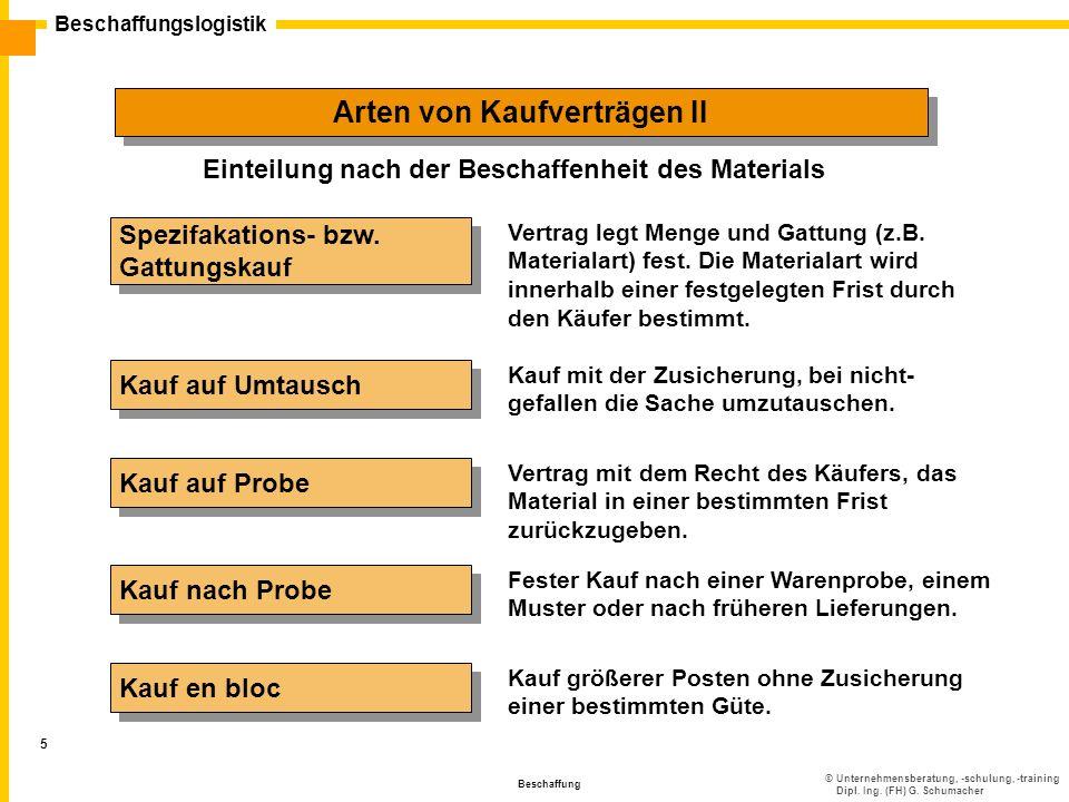 ©Unternehmensberatung, -schulung, -training Dipl. Ing. (FH) G. Schumacher Beschaffungslogistik Beschaffung 5 Arten von Kaufverträgen II Spezifakations