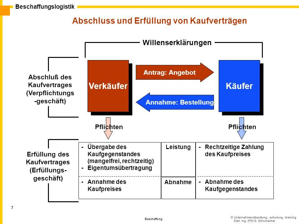 ©Unternehmensberatung, -schulung, -training Dipl. Ing. (FH) G. Schumacher Beschaffungslogistik Beschaffung 7 Abschluss und Erfüllung von Kaufverträgen
