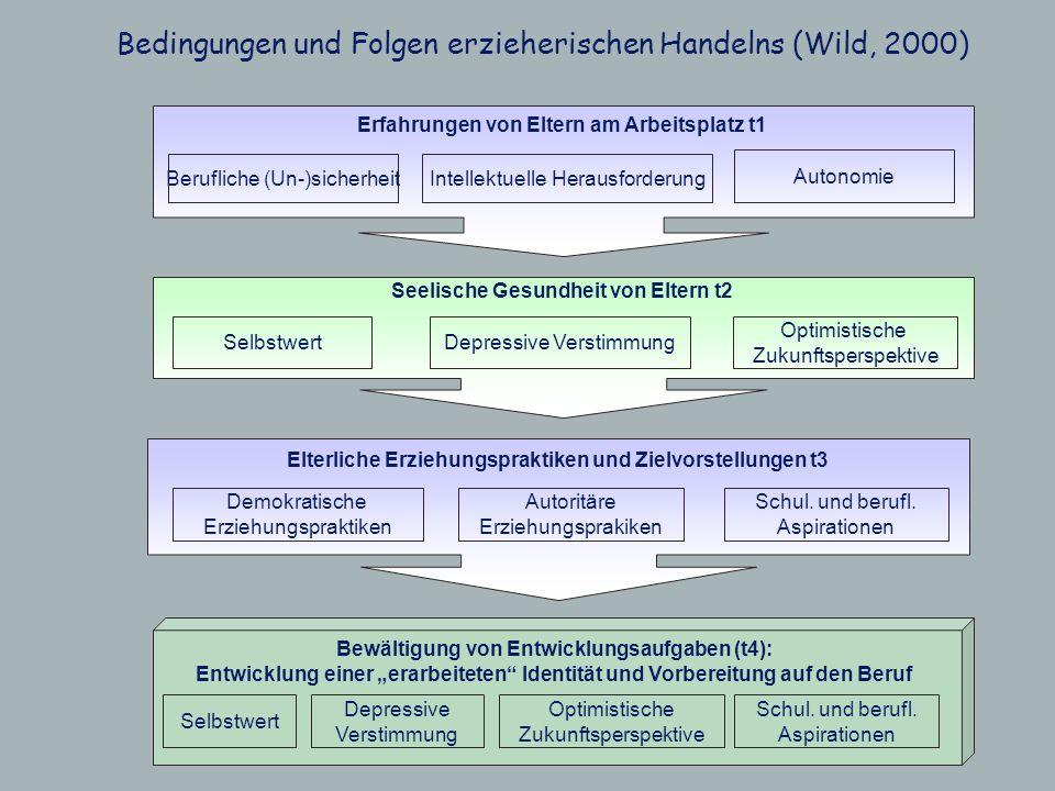 Erfahrungen von Eltern am Arbeitsplatz t1 Berufliche (Un-)sicherheitIntellektuelle Herausforderung Autonomie Seelische Gesundheit von Eltern t2 Selbst