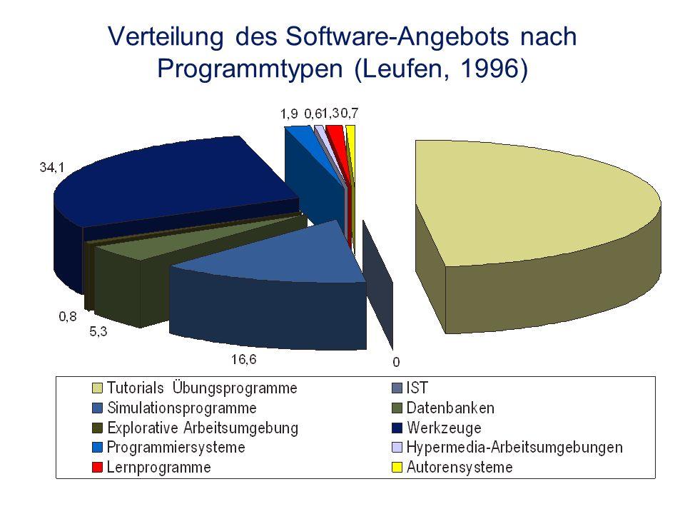 Verteilung des Software-Angebots nach Programmtypen (Leufen, 1996)