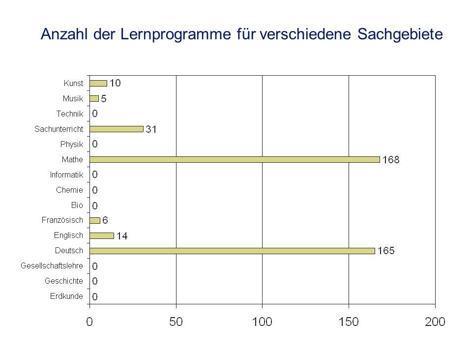 Anzahl der Lernprogramme für verschiedene Sachgebiete