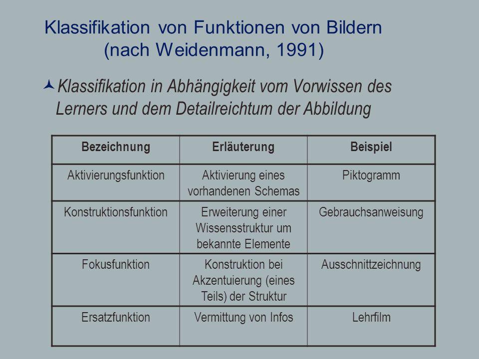 Klassifikation von Funktionen von Bildern (nach Weidenmann, 1991) Klassifikation in Abhängigkeit vom Vorwissen des Lerners und dem Detailreichtum der