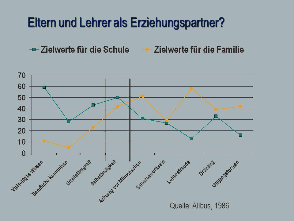 Eltern und Lehrer als Erziehungspartner? Quelle: Allbus, 1986
