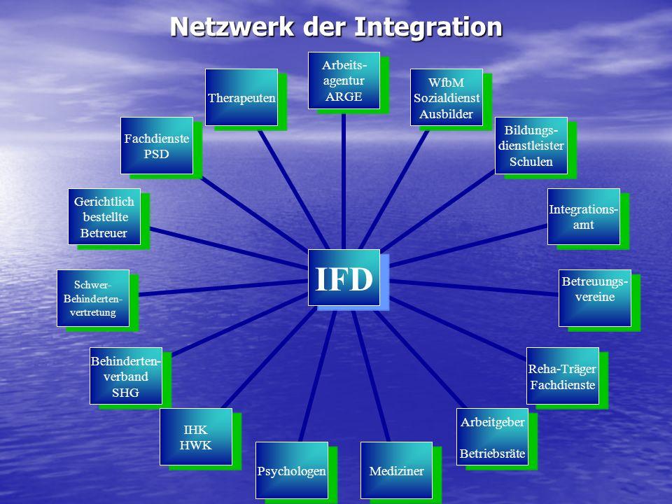 Netzwerk der Integration IFD Arbeits- agentur ARGE WfbM Sozialdienst Ausbilder Bildungs- dienstleister Schulen Integrations- amt Betreuungs- vereine R