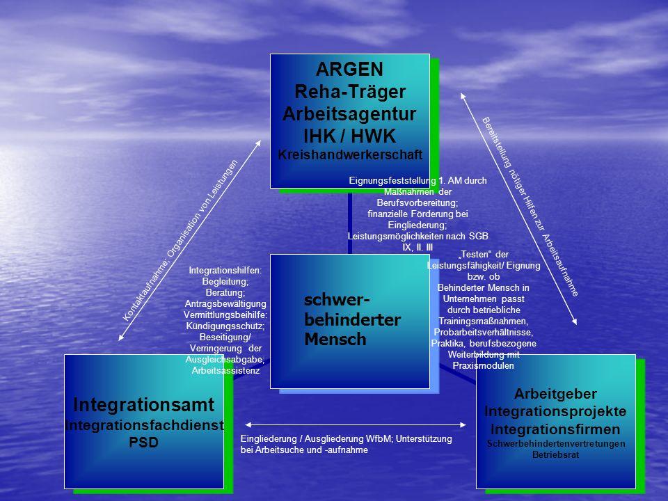 ; ARGEN Reha-Träger Arbeitsagentur IHK / HWK Kreishandwerkerschaft Arbeitgeber Integrationsprojekte Integrationsfirmen Schwerbehindertenvertretungen B
