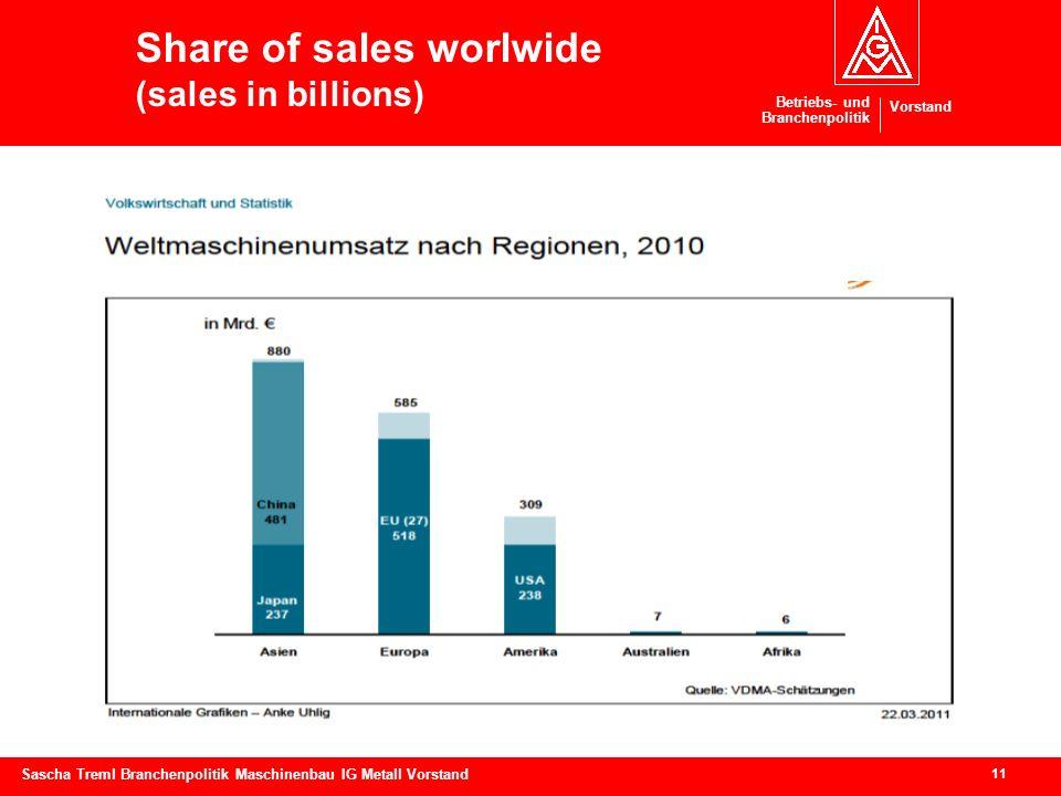 Betriebs- und Branchenpolitik Vorstand 11 Sascha Treml Branchenpolitik Maschinenbau IG Metall Vorstand Share of sales worlwide (sales in billions)