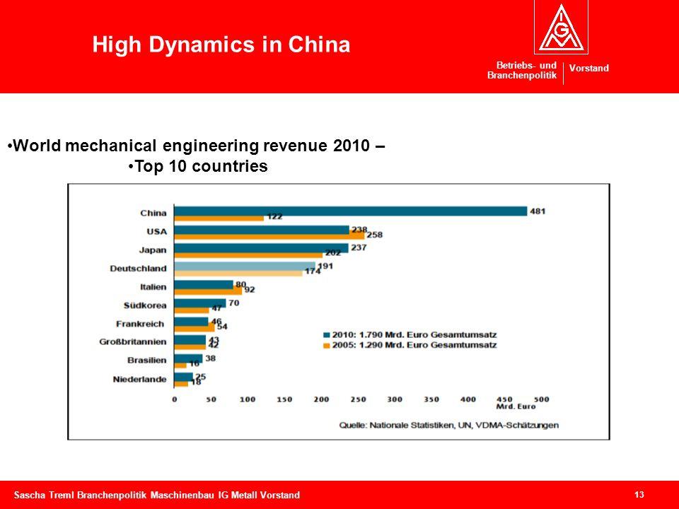 Betriebs- und Branchenpolitik Vorstand 13 Sascha Treml Branchenpolitik Maschinenbau IG Metall Vorstand High Dynamics in China World mechanical enginee