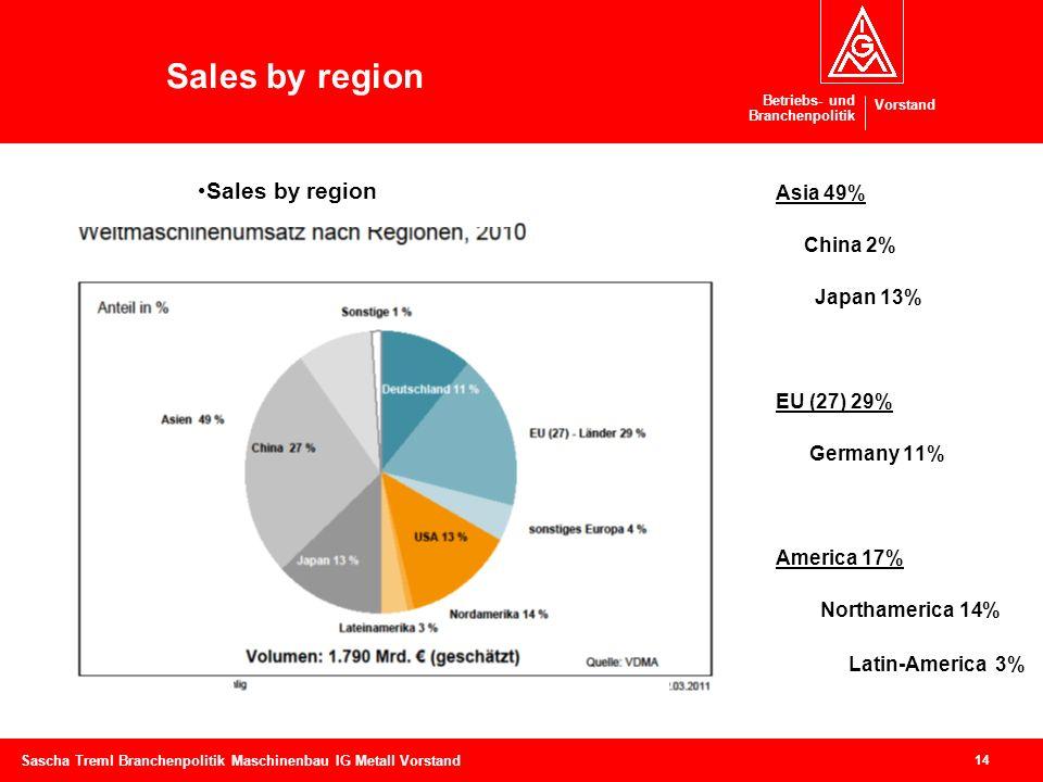 Betriebs- und Branchenpolitik Vorstand 14 Sascha Treml Branchenpolitik Maschinenbau IG Metall Vorstand Sales by region Asia 49% China 2% Japan 13% EU