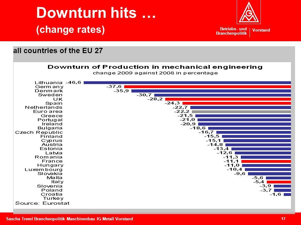 Betriebs- und Branchenpolitik Vorstand 17 Sascha Treml Branchenpolitik Maschinenbau IG Metall Vorstand Downturn hits … (change rates) Back up 4 all co