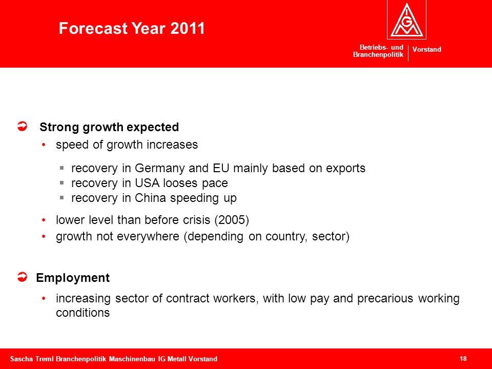 Betriebs- und Branchenpolitik Vorstand 18 Sascha Treml Branchenpolitik Maschinenbau IG Metall Vorstand Strong growth expected speed of growth increase