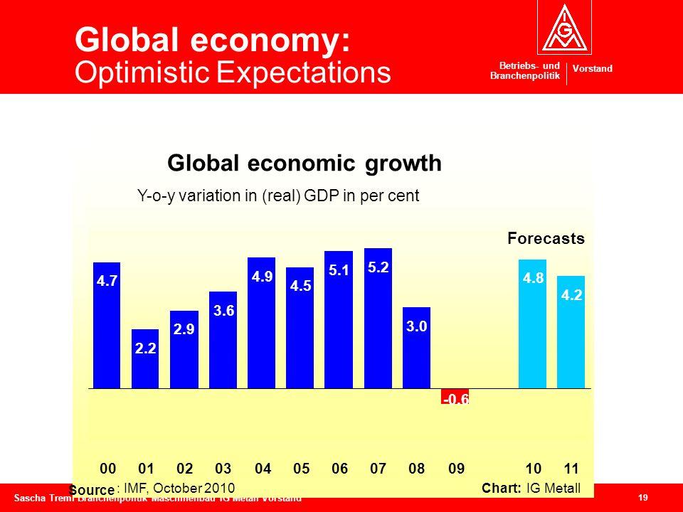Betriebs- und Branchenpolitik Vorstand 19 Sascha Treml Branchenpolitik Maschinenbau IG Metall Vorstand Global economy: Optimistic Expectations Global