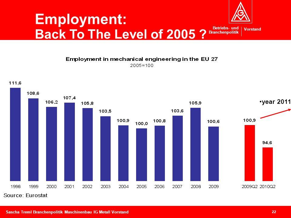 Betriebs- und Branchenpolitik Vorstand 22 Sascha Treml Branchenpolitik Maschinenbau IG Metall Vorstand Employment: Back To The Level of 2005 ? year 20