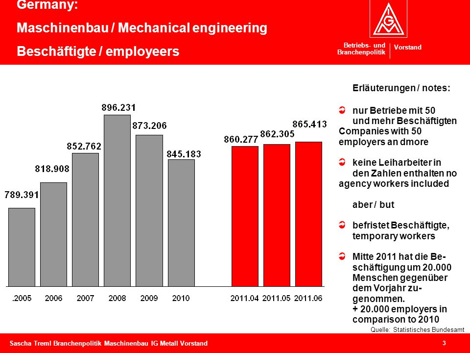 Betriebs- und Branchenpolitik Vorstand 3 Sascha Treml Branchenpolitik Maschinenbau IG Metall Vorstand Germany: Maschinenbau / Mechanical engineering B