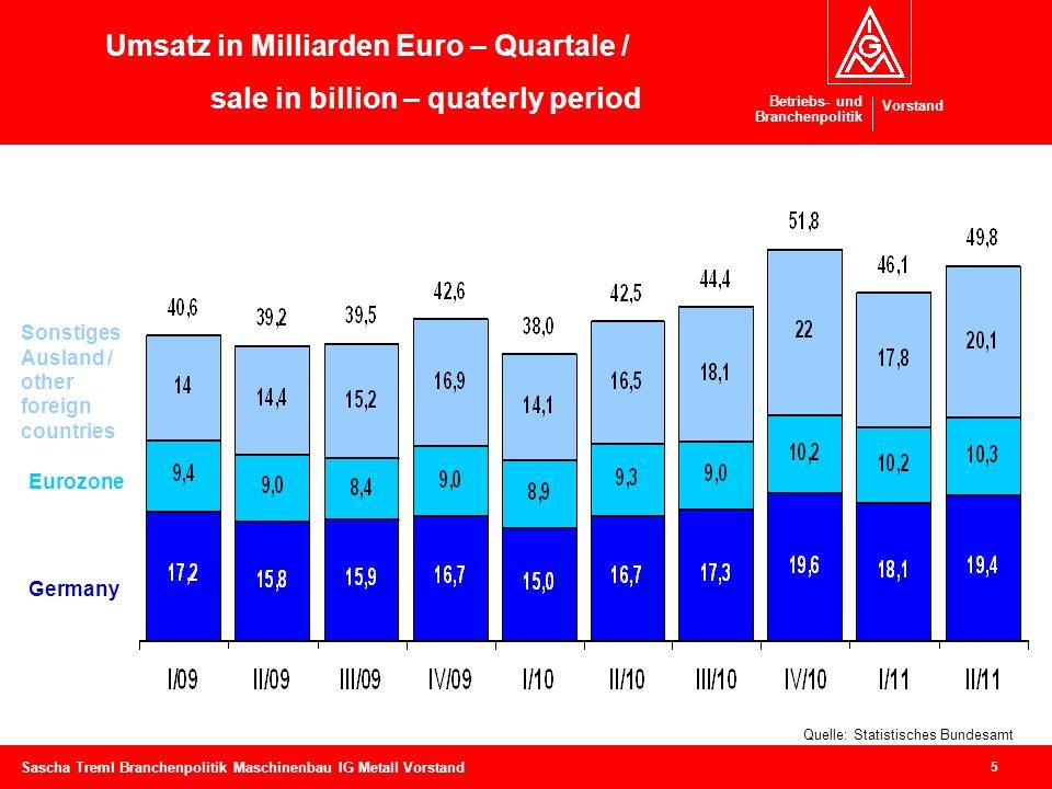 Betriebs- und Branchenpolitik Vorstand 5 Sascha Treml Branchenpolitik Maschinenbau IG Metall Vorstand Umsatz in Milliarden Euro – Quartale / sale in b
