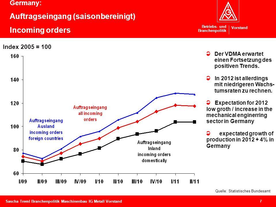 Betriebs- und Branchenpolitik Vorstand 7 Sascha Treml Branchenpolitik Maschinenbau IG Metall Vorstand Germany: Auftragseingang (saisonbereinigt) Incom