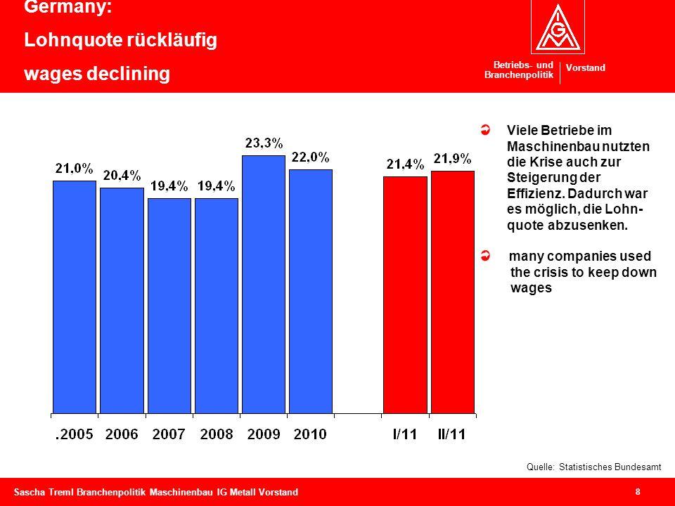 Betriebs- und Branchenpolitik Vorstand 8 Sascha Treml Branchenpolitik Maschinenbau IG Metall Vorstand Germany: Lohnquote rückläufig wages declining Qu
