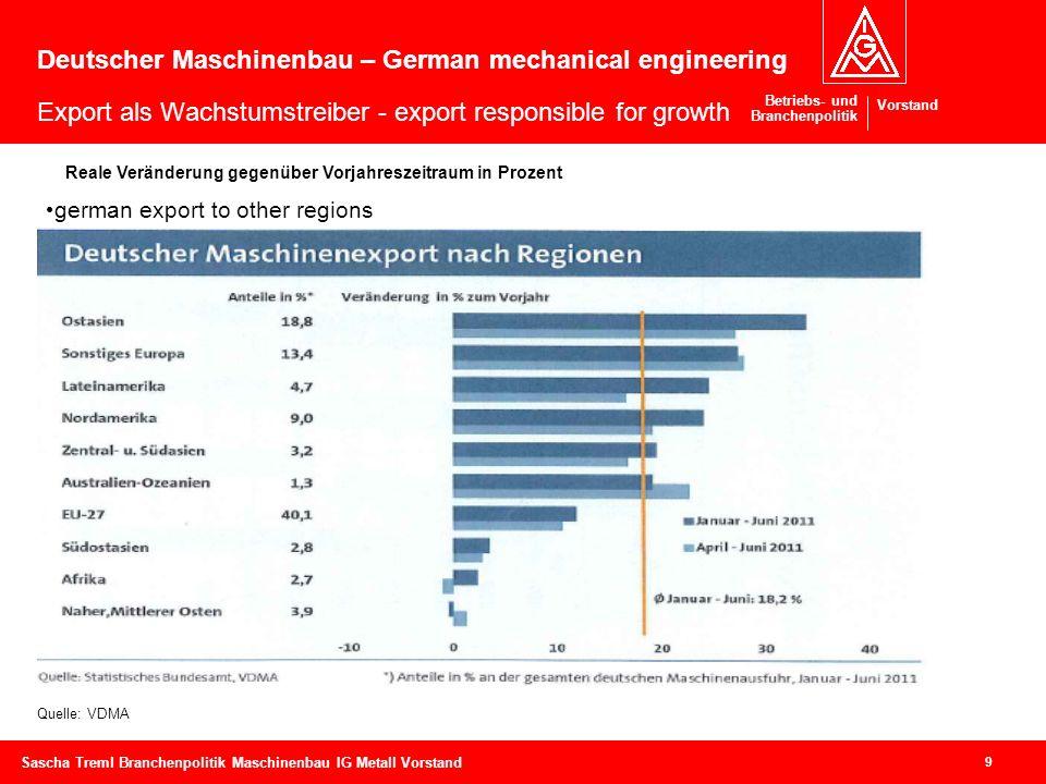 Betriebs- und Branchenpolitik Vorstand 9 Sascha Treml Branchenpolitik Maschinenbau IG Metall Vorstand Deutscher Maschinenbau – German mechanical engin