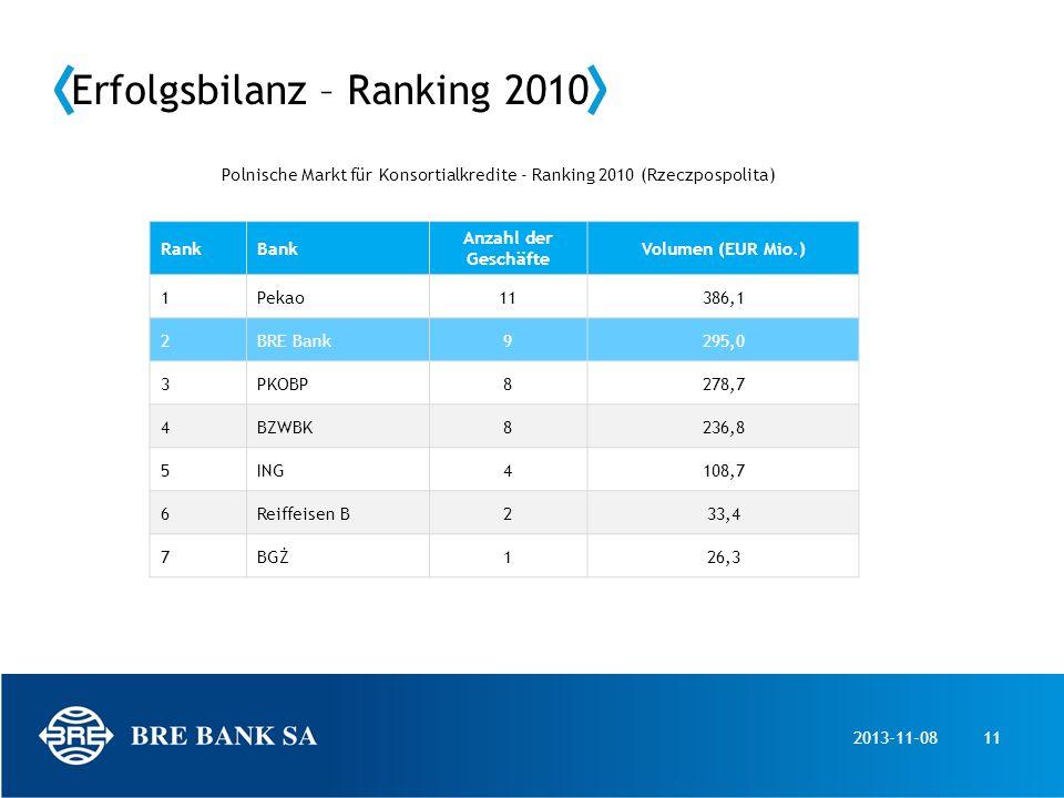 2013-11-0811 Erfolgsbilanz – Ranking 2010 RankBank Anzahl der Geschäfte Volumen (EUR Mio.) 1Pekao11386,1 2BRE Bank9295,0 3PKOBP8278,7 4BZWBK8236,8 5IN