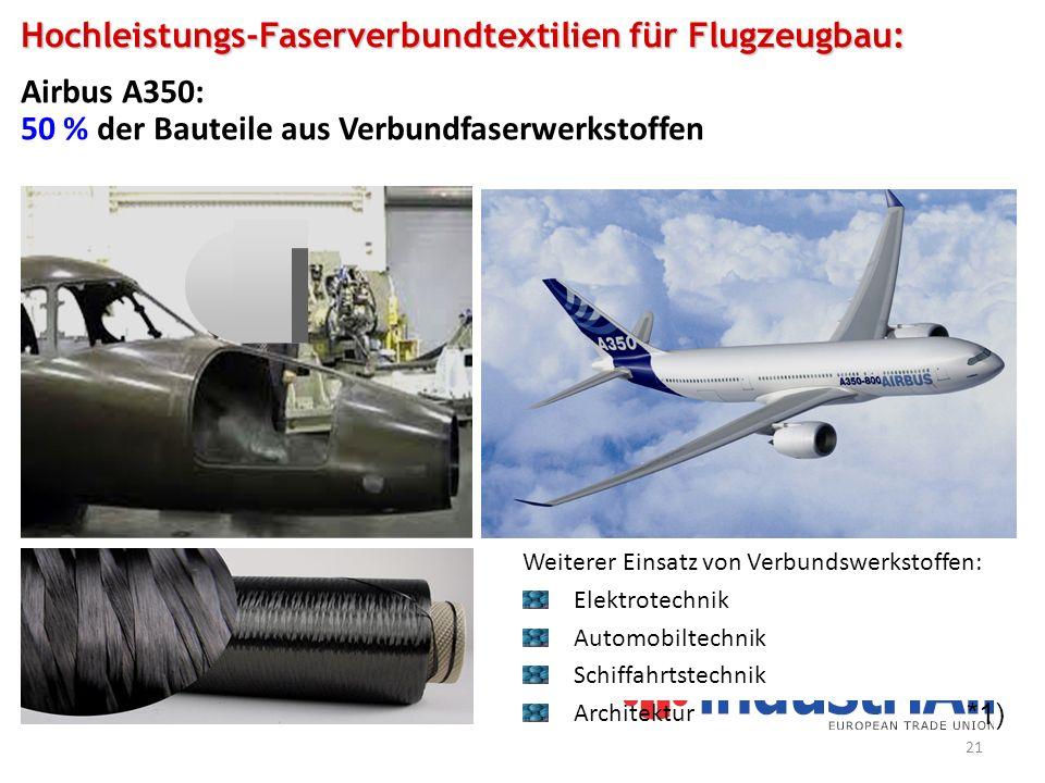 Hochleistungs-Faserverbundtextilien für Flugzeugbau: Airbus A350: 50 % der Bauteile aus Verbundfaserwerkstoffen *1) Weiterer Einsatz von Verbundswerkstoffen: Elektrotechnik Automobiltechnik Schiffahrtstechnik Architektur 21
