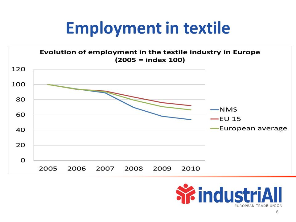 Employment in textile 6