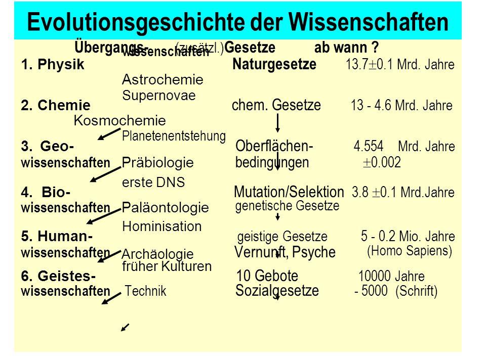 Evolutionsgeschichte der Wissenschaften Übergangs- (zusätzl.) Gesetze ab wann .