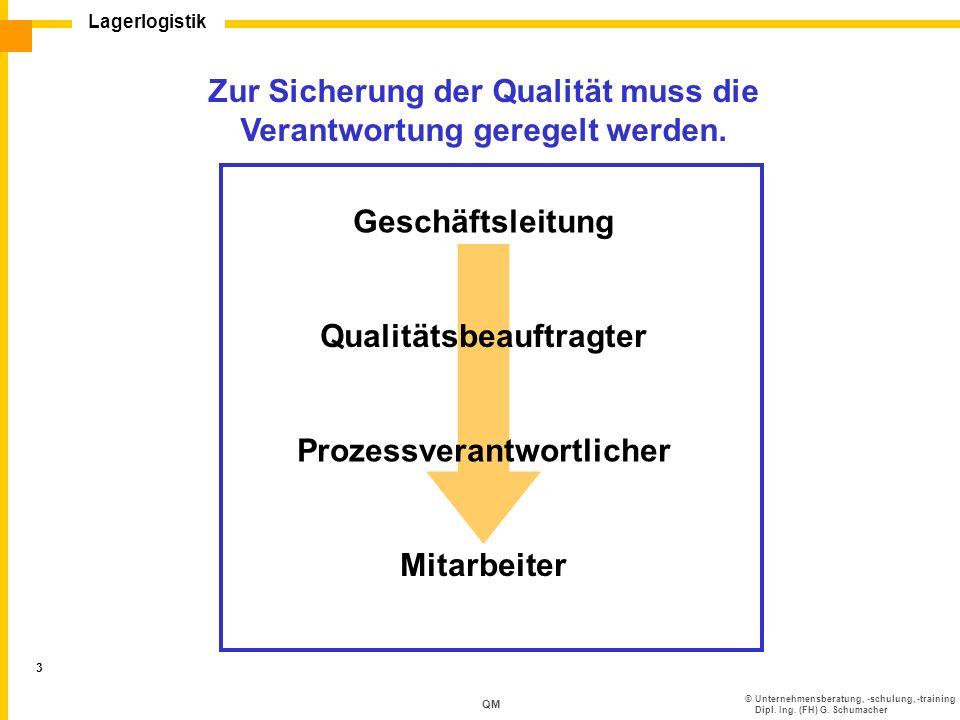 ©Unternehmensberatung, -schulung, -training Dipl. Ing. (FH) G. Schumacher Lagerlogistik 3 QM Zur Sicherung der Qualität muss die Verantwortung geregel