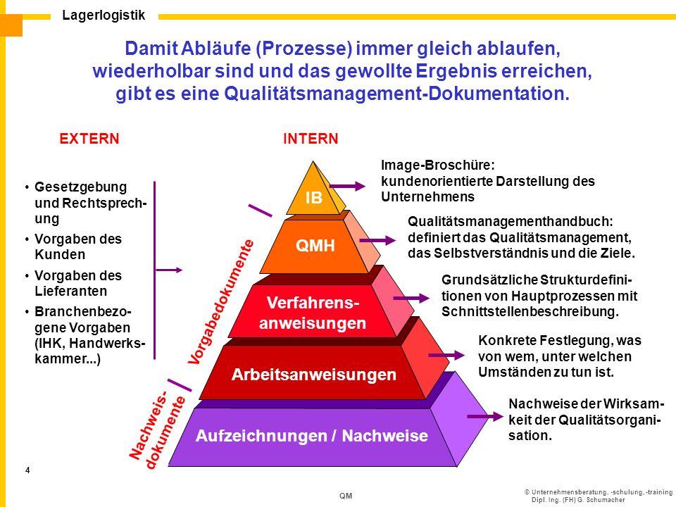 ©Unternehmensberatung, -schulung, -training Dipl. Ing. (FH) G. Schumacher Lagerlogistik 4 QM Damit Abläufe (Prozesse) immer gleich ablaufen, wiederhol