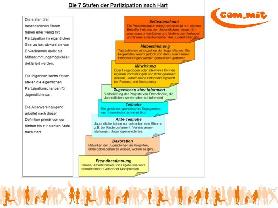 Methoden, Haltung Zuhören statt Motivieren Ermächtigung/Partizipation Lebensweltorientierung Augenhöhe