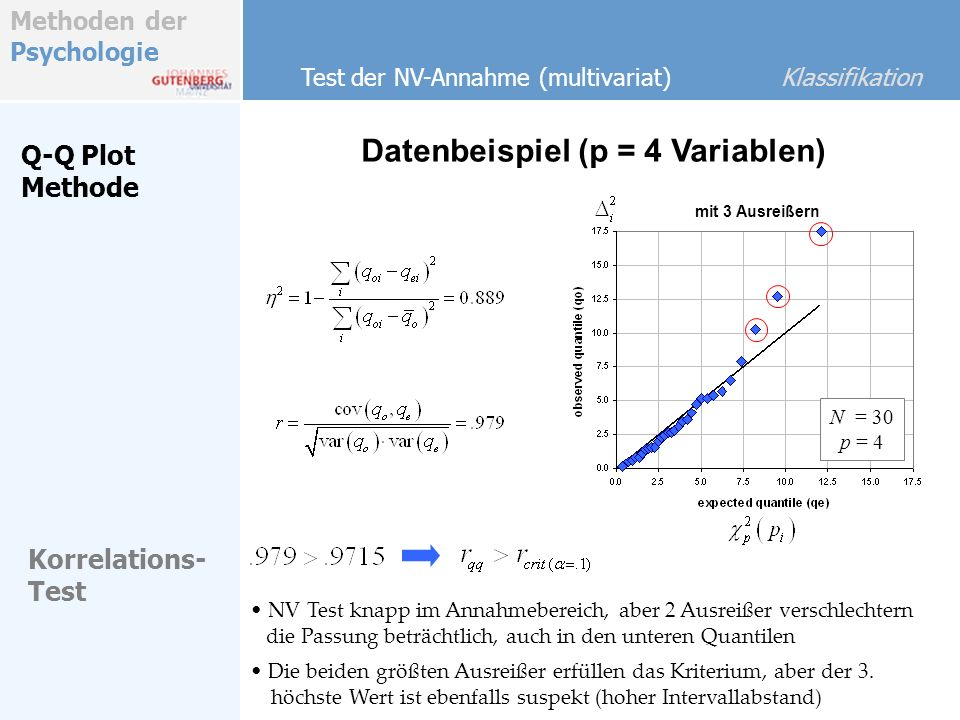 Methoden der Psychologie Datenbeispiel (p = 4 Variablen) Test der NV-Annahme (multivariat) Klassifikation Q-Q Plot Methode Korrelations- Test NV Test