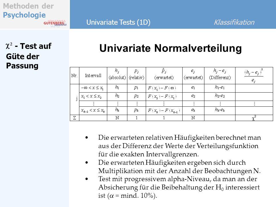 Methoden der Psychologie Univariate Tests (1D) Klassifikation - Test auf Güte der Passung Univariate Normalverteilung Beobachtet: o i 10030050070090011001300 1000 2000 3000 4000 h(x)h(x) x erwartet als Normalverteilung: e i 1000 2000 3000 4000 h(x)h(x) x Vergleich: 1000 2000 3000 4000 h(x)h(x) 10030050070090011001300 10030050070090011001300 x