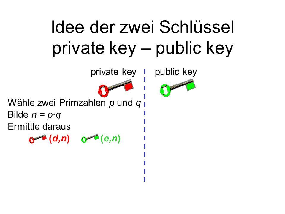 Idee der zwei Schlüssel private key – public key Wähle zwei Primzahlen p und q public keyprivate key Ermittle daraus (d,n)(e,n) Bilde n = p·q