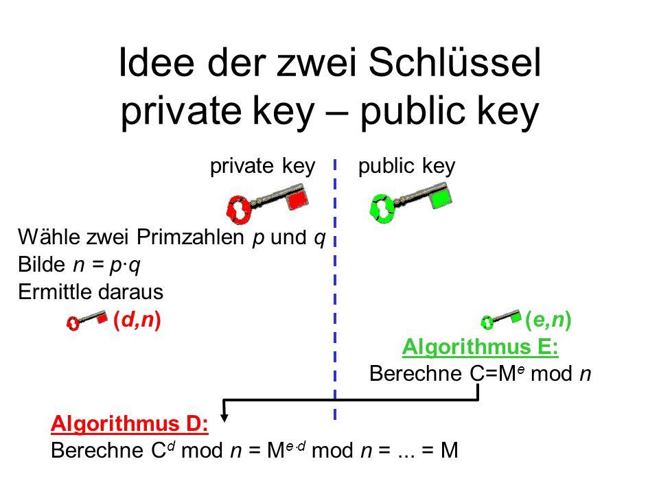 Idee der zwei Schlüssel private key – public key Wähle zwei Primzahlen p und q public keyprivate key Ermittle daraus (d,n)(e,n) Algorithmus E: Berechn