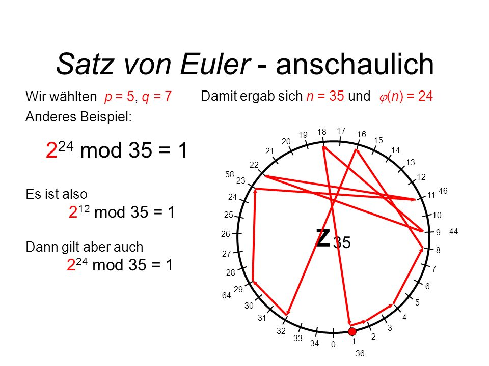 Satz von Euler - anschaulich Z 35 0 1 2 3 4 5 6 7 8 9 10 11 12 13 14 15 16 17 18 19 20 21 22 23 24 25 26 27 28 29 30 31 32 33 34 Wir wählten p = 5, q