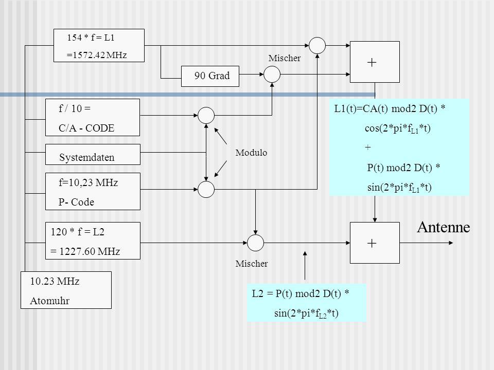 10.23 MHz Atomuhr 154 * f = L1 =1572.42 MHz f / 10 = C/A - CODE Systemdaten f=10,23 MHz P- Code 120 * f = L2 = 1227.60 MHz 90 Grad Antenne Modulo Misc