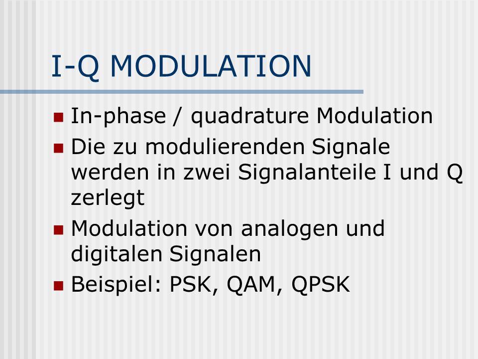 I-Q MODULATION In-phase / quadrature Modulation Die zu modulierenden Signale werden in zwei Signalanteile I und Q zerlegt Modulation von analogen und