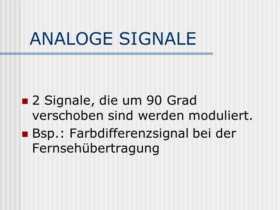 ANALOGE SIGNALE 2 Signale, die um 90 Grad verschoben sind werden moduliert. Bsp.: Farbdifferenzsignal bei der Fernsehübertragung