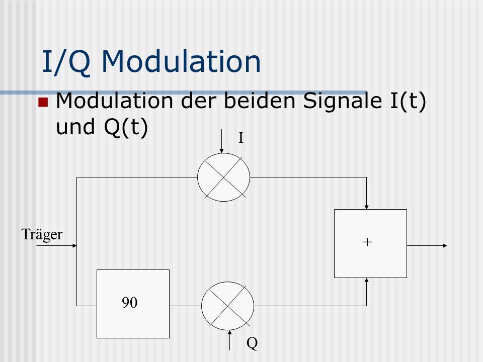I/Q Modulation Modulation der beiden Signale I(t) und Q(t) + 90 Q I Träger