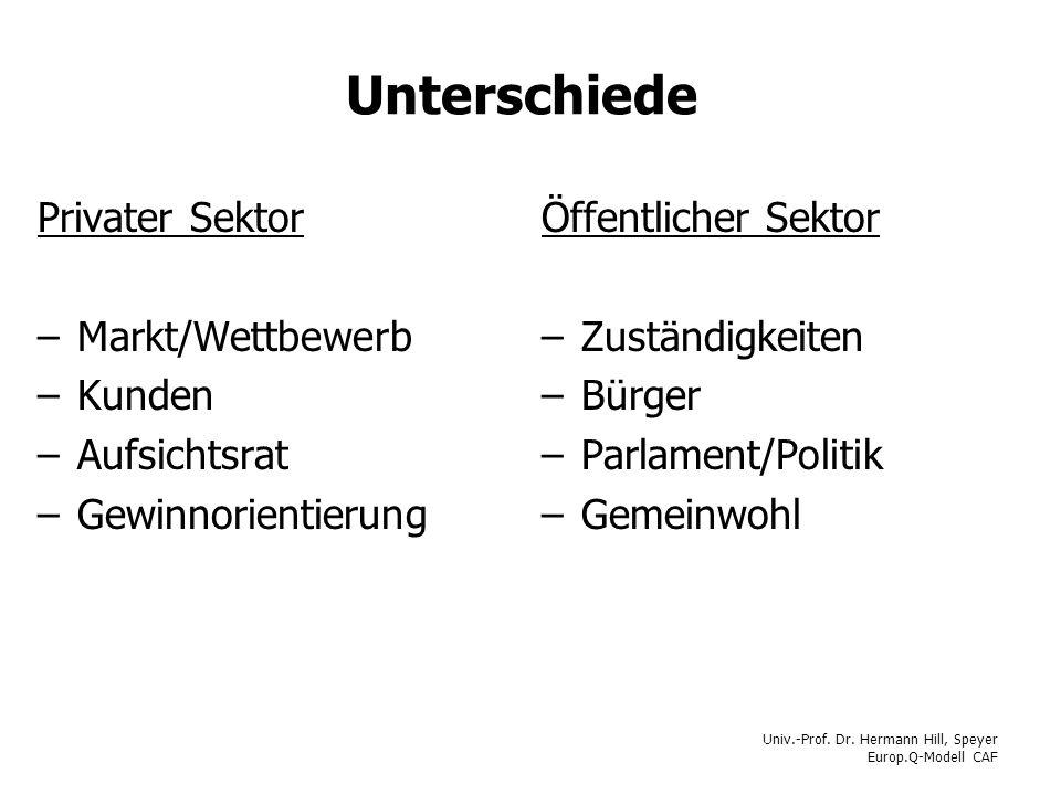 Univ.-Prof. Dr. Hermann Hill, Speyer Europ.Q-Modell CAF Unterschiede Privater Sektor –Markt/Wettbewerb –Kunden –Aufsichtsrat –Gewinnorientierung Öffen